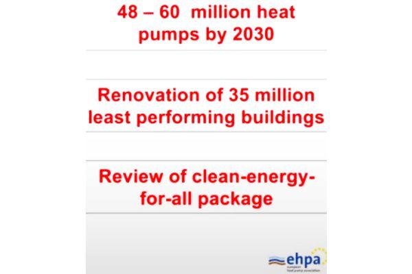 """Die """"Green Deal""""-Ziele 2030: bis zu 60 Mio. installierter Wärmepumpen in Europa und energetische Sanierung der 35 Mio. ineffizientesten Gebäude."""