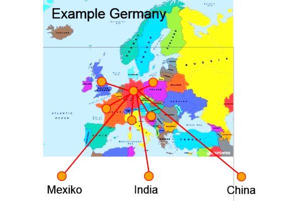 """Internationale Wertschöpfung – so """"deutsch"""" ist eine """"deutsche Wärmepumpe"""": Aus Deutschland stammen Ventilator, Gehäuse, einige Regelgeräte, Schalter, Sensoren und Ventile, England liefert den Kompressor, Italien den Verdampfer, China den Wärmeübertrager und das Vier-Wege-Ventil, aus der EU kommt das Kältemittel, aus Polen der Drucksensor und das Spiralrohr, aus Kroatien das Expansionsventil, aus Frankreich Absperrventile, aus Indien das Schauglas und aus Mexiko der Druckwächter."""