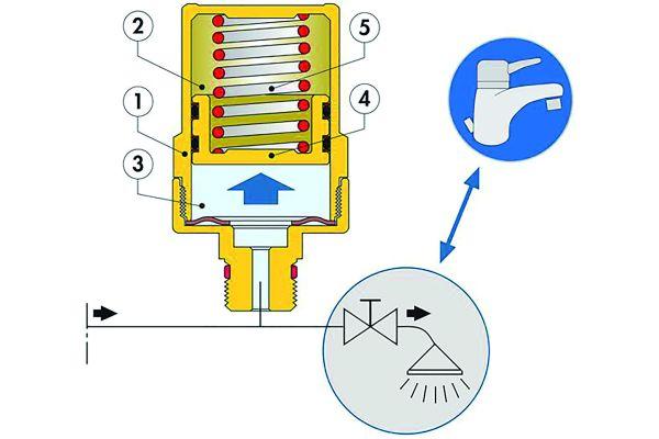 """Bild 1: Der Wasserschlagdämpfer der Serie """"525"""" besteht aus einem Zylinder (1), der von einem Kolben mit doppelter O-Ring-Dichtung (4) in zwei Kammern (2) und (3) unterteilt ist. Die geschlossene Kammer (2) enthält komprimierbare Luft und fungiert dadurch als Dämpfer. Die offene Kammer (3) ist direkt mit der Rohrleitung verbunden und wird mit Wasser aus der Anlage gefüllt. Der Druck des Wassers auf den Kolben wird sowohl durch die Änderung des Drucks der in der Kammer (2) enthaltenen Luft, als auch von der Gegenfeder (5) hinter dem Kolben in der Luftkammer ausgeglichen."""