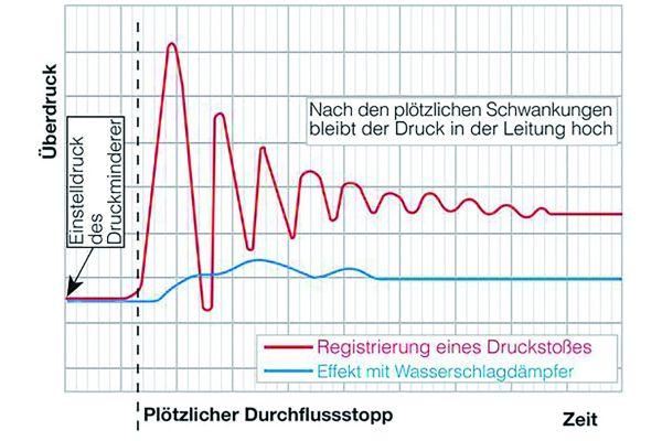 Bild 2: Die Grafik zeigt die Effizienz der Wasserschlagdämpfer.