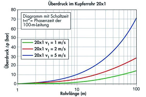 Bild 3: Auswirkung der Fließgeschwindigkeit auf die Höhe der Druckstöße.