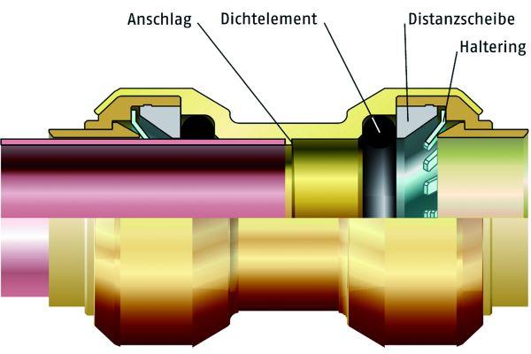 Die Verbinder für Mehrschichtverbundrohre haben in der  Regel eine Stützhülse bzw. einen Stützkörper, die den Strömungsquerschnitt drastisch einengen und so die Druckverluste erhöhen.