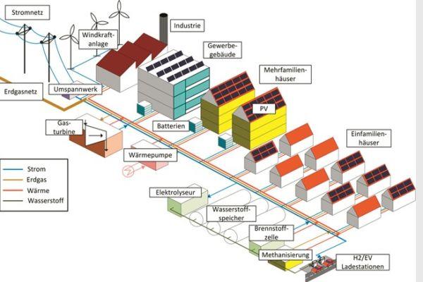 Gutes Beispiel: Technologien und Infrastrukturen in einem  integrierten Energiesystem.