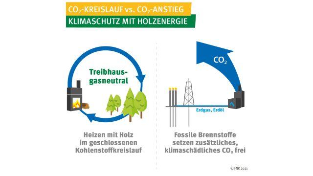 Grafik Kohlendioxid-Kreislauf beim Heizen mit Holz versus Kohlendioxid-Anstieg beim Heizen mit fossilen Brennstoffen.
