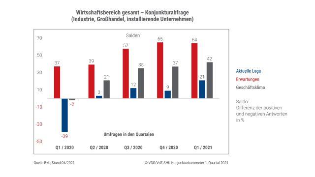 """Das Bild zeigt die Grafik: """"Wirtschaftsbereich gesamt – Konjunkturabfrage"""" Q1_2021"""