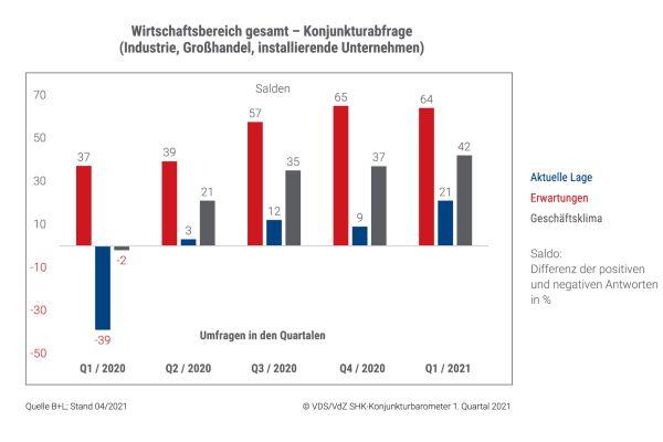 SHK-Konjunkturbarometer