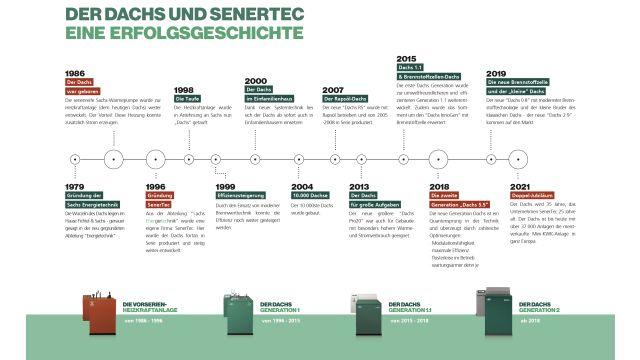 """Grafik: BHKW-Geschichte - 35 Jahre """"Dachs"""", 25 Jahre SenerTec."""