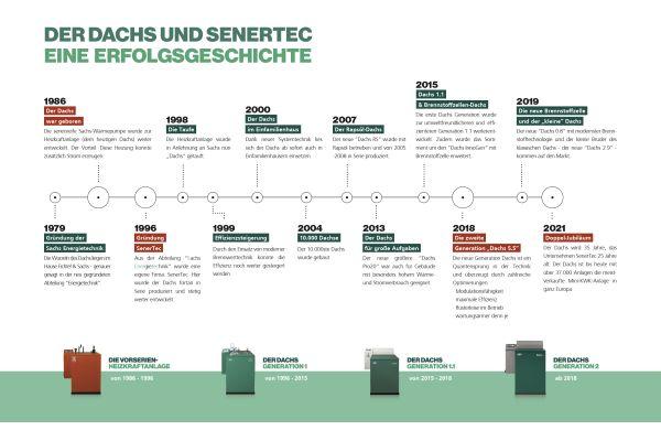 """Ein Stück BHKW-Geschichte: 35 Jahre """"Dachs"""", 25 Jahre SenerTec."""