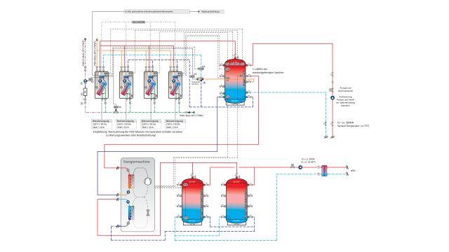 """Schema der Warmwasserzentrale: Oben der Hochtemperaturspeicher, der von der Fernwärmestation und der """"eXergiemaschine"""" beladen wird und Warmwasser mit einer Kaskade von Frischwassererwärmern erzeugt. Unten die zwei Niedertemperaturspeicher, die die Abwärme der Kältekompressoren aufnehmen."""