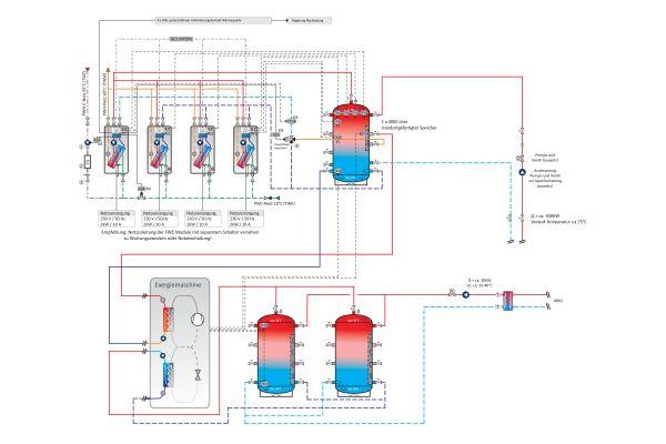 """Das Schema der Warmwasserzentrale erklärt das Zusammenspiel der Komponenten: Oben der Hochtemperaturspeicher, der von der Fernwärmestation und der """"eXergiemaschine"""" beladen wird und Warmwasser mit einer Kaskade von Frischwassererwärmern erzeugt. Unten die zwei Niedertemperaturspeicher, die die Abwärme der Kältekompressoren aufnehmen."""