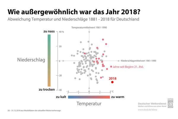 """Das außergewöhnliche trockene und heiße Jahr 2018 könnte das neue """"normal"""" werden, befürchten Klima-Pessimisten…"""