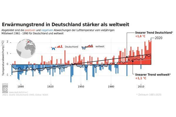 Deutschland erwärmt sich sogar schneller als der Rest der Welt. Eine Folge: Häufigere und lang anhaltende Dürreperioden – was sich jetzt mit der Methode der Wetterattribution wissenschaftlich vorhersagen lässt.