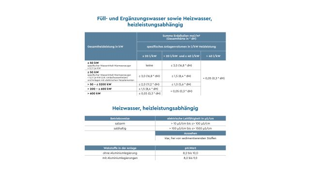 Übersicht: Vorgaben der neuen VDI 2035 Blatt 1 für Füll- und Ergänzungswasser sowie Heizwasser (heizleistungsabhängig).