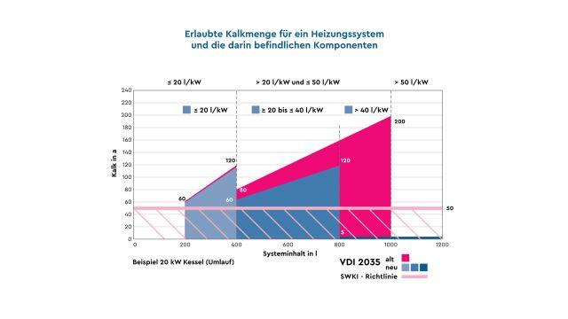 Grafik: Erlaubte Kalkmengen für ein Heizungssystem und die darin befindlichen Komponenten sind wieder etwas geringer und die Umsetzung der Vorgaben praxisgerechter geworden.