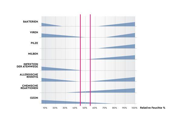 Das Scofield-Sterling-Diagramm (publiziert 1985) zeigt, dass eine relative Luftfeuchtigkeit zwischen 40 und 60 Prozent für die Gesundheit des Menschen optimal ist.