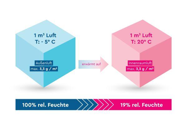 Zusammenhang zwischen Luftfeuchtigkeit und Temperatur.