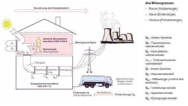 Grafik: Energiebilanzdefinition.