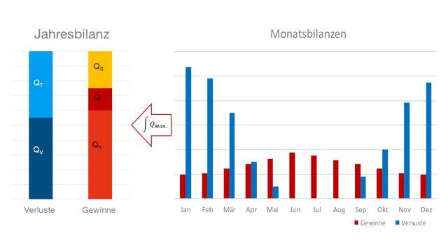 Grafik: Statisches Bilanzverfahren.