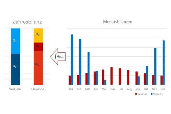 Statisches Bilanzverfahren.