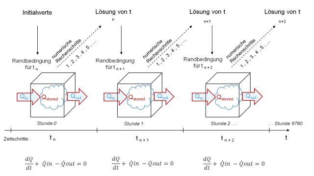 Grafik: Dynamisches Bilanzverfahren.