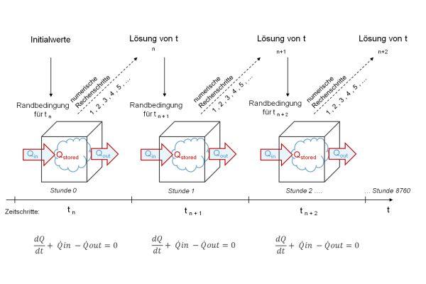 Dynamisches Bilanzverfahren.