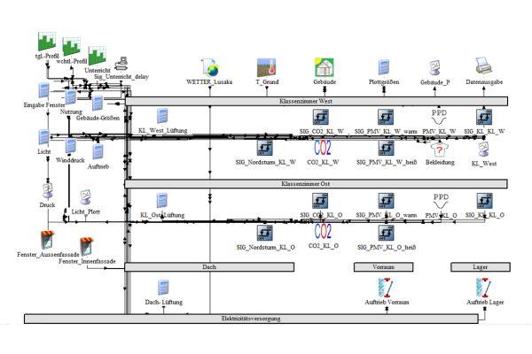 """Beispiel für ein Raumklimakonzept im """"TRNSYS""""-Simulationsstudio."""