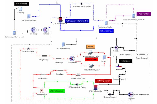 Beispiel: Dynamische Anlagensimulation – Schema solare Kühlung.