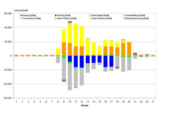 Beispiel: Dynamische Anlagensimulation, Gesamtlastverlauf Gebäude – Sommertag.