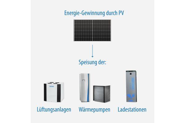 Passt zum ganzheitlicher Ansatz: Die Energie von den Zewotherm PV-Anlagen kann für verschiedene Verbraucher aus dem hauseigenen Sortiment genutzt werden.