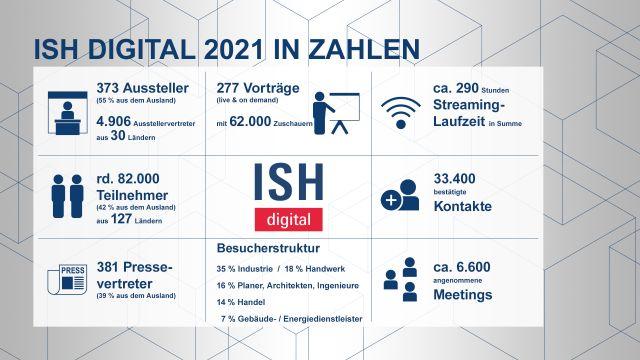 Das Bild zeigt eine Grafik zu den Daten und Fakten zur ISH digital 2021.