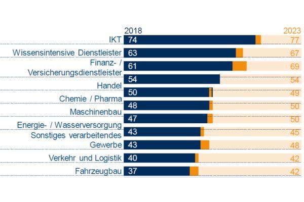 Mit 47 von maximal 100 Punkten liegen die Versorger im digitalen Mittelfeld der Branchen. Bis 2023 sollten 50 Punkte erreicht werden.