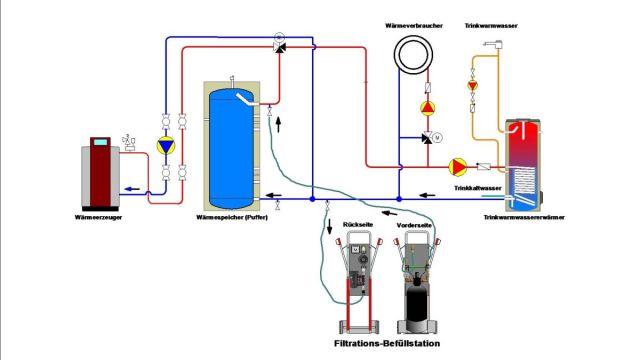Die Grafik zeigt ein Verfahren zur Heizungswasseraufbereitung.
