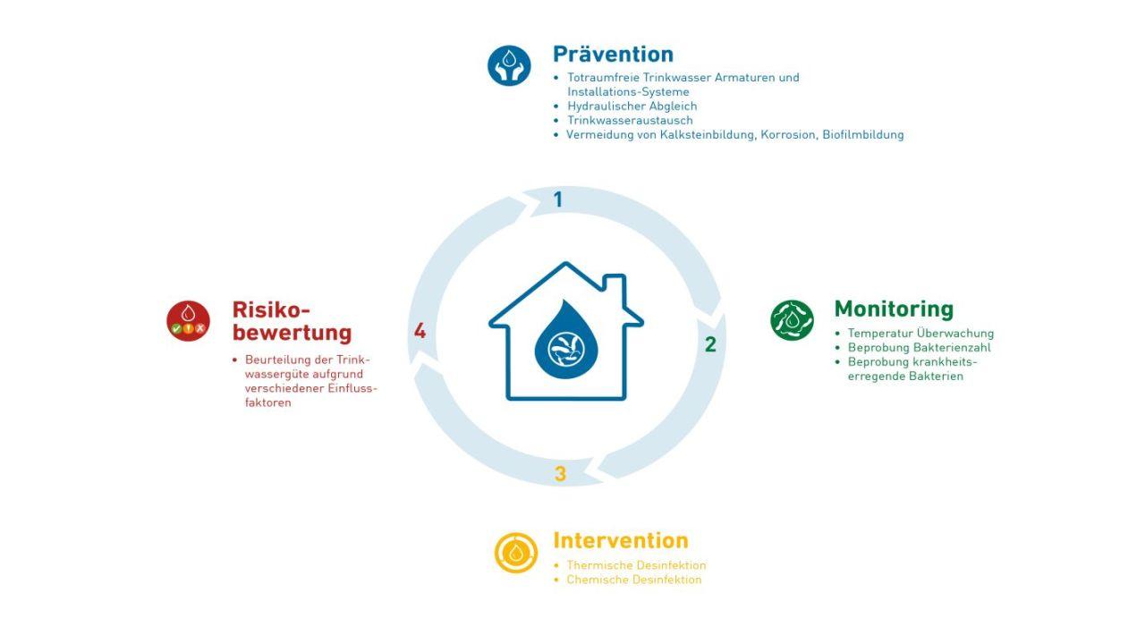Durchdachte Planung und Sanitär-Automation sparen Energie und Kosten bei der Trinkwasserinstallation