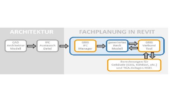 Schema-Zeichnung: Wer aus der IFC-Datei eines Gebäudemodells ein praktikables Revit-Modell ableiten möchte, sieht sich Anpassungs- und Editierarbeiten ausgesetzt.