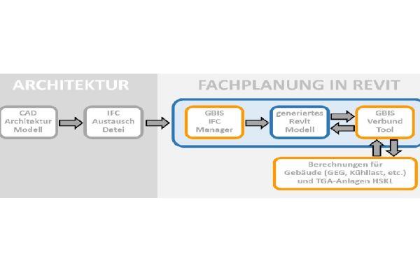 Wer aus der IFC-Datei eines Gebäudemodells ein praktikables Revit-Modell ableiten möchte, sieht sich Anpassungs- und Editierarbeiten ausgesetzt.
