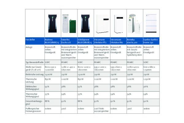 Die Übersicht des BDH (Bundesverband der Deutschen Heizungsindustrie) verdeutlicht: Im vergangenen Jahr hatten Verbraucher in Deutschland die Wahl zwischen unterschiedlichen Brennstoffzellenheizgeräten für den häuslichen Bereich.