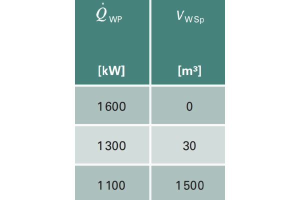 Schon bei einem Speichervolumen von 30 m!SUP(3)SUP! reduziert sich der Leistungsbedarf bei der Wärmepumpenlösung um 300 kW. Das optimale Preis/Leistungs-Verhältnis errechnete sich bei einem Speichervolumen von 200 m!SUP(3)SUP!.