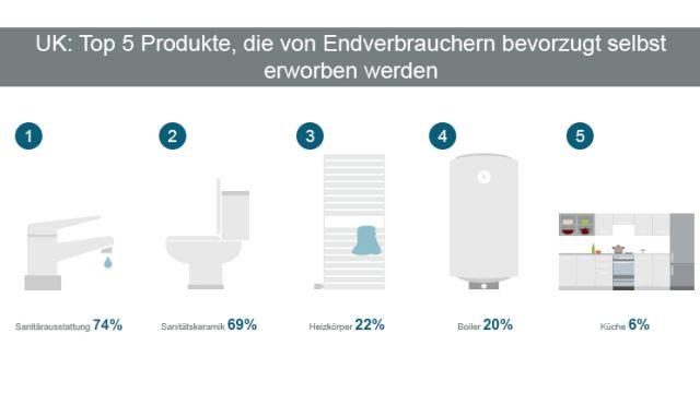 """Bald auch in Deutschland? Das sind die fünf Produkte, die Endverbraucher im Vereinigten Königreich selbst kaufen und dann vom HSK-""""Schrauber"""" montieren lassen…"""