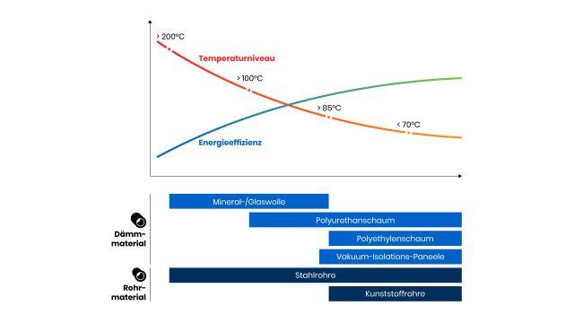 Grafik: Der Trend zu niedrigeren Betriebstemperaturen ermöglichte den Einsatz neuer, innovativer Materialien in Fern- und Nahwärmenetzen.