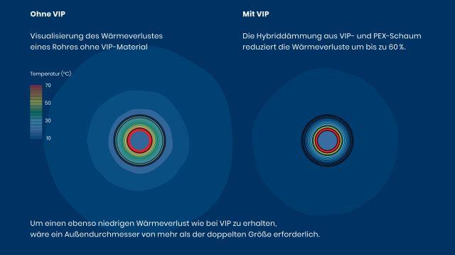 """Visualisierung: """"Ecoflex VIP"""" von Uponor ist eine hocheffiziente Installationslösung für Nahwärmenetze."""
