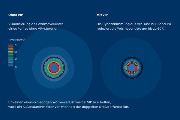 """Mit """"Ecoflex VIP"""" hat Uponor eine hocheffiziente Installationslösung für Nahwärmenetze vorgestellt."""