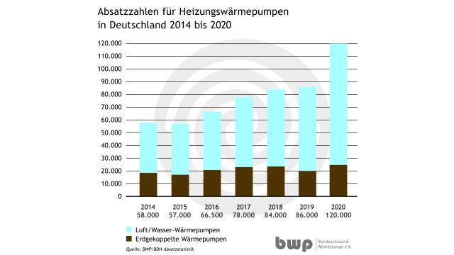 Grafik: Im Jahr 2020 wurden in Deutschland 120.000 Heizungswärmepumpen installiert.