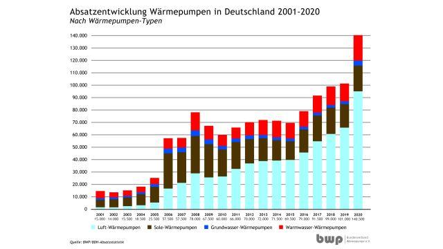 Grafik: Im Jahr 2020 wurden insgesamt 140.500 Heizungs- und Warmwasserwärmepumpen installiert.