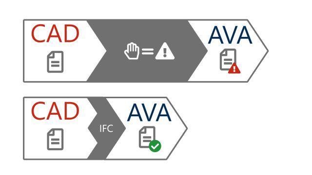 Abbildung: IFC-Exporte aus der TGA-Planungssoftware von mh-software nun auch zum Erstellen eines LVs.