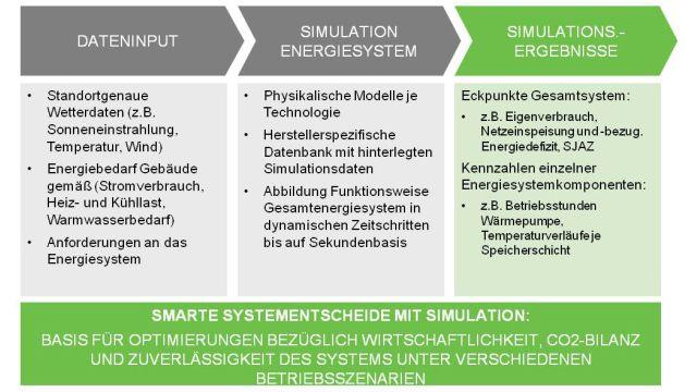 Grafik: Zuverlässige Simulation des Energiesystems durch realitätsgetreue Modelle der jeweiligen Technologien.