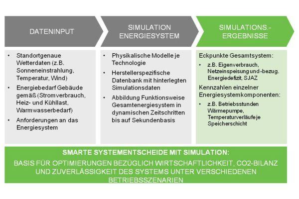 Für eine zuverlässige Simulation des Energiesystems ist entscheidend, dass die zugrunde gelegten Modelle die jeweiligen Technologien realitätsgetreu abbilden. Diese Modelle müssen deshalb sowohl von wissenschaftlicher Seite geprüft sein als auch im Praxistest bestehen.