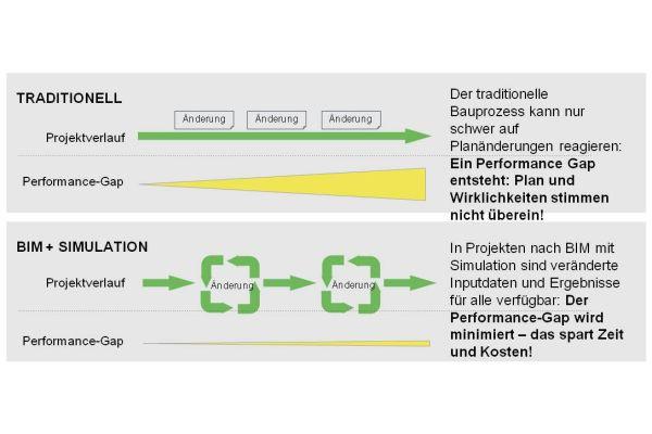 Simulation in Kombination mit BIM sorgt dafür, dass teure Planabweichungen zum frühestmöglichen und kostengünstigsten Zeitpunkt erkannt und vermieden werden können.