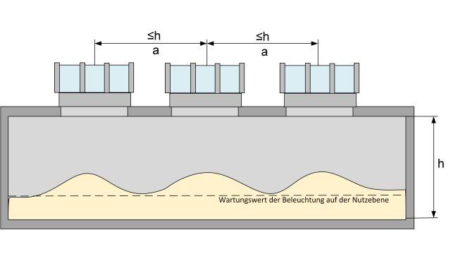 Grafik: Gleichmäßige Beleuchtung durch möglichst kleine, regelmäßig auf der Dachfläche verteilte Dachöffnungen.