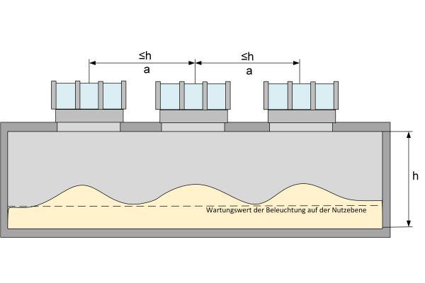Eine gleichmäßige Beleuchtung lässt sich durch möglichst kleine und regelmäßig auf der Dachfläche verteilte Dachöffnungen realisieren.