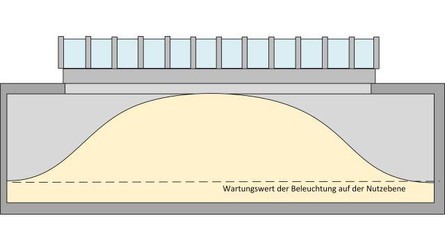 Grafik: Große Dachöffnungen steigern das Risiko von erhöhten Blendungen und Leuchtdichten.